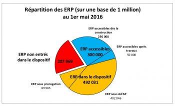 ERP-repartition