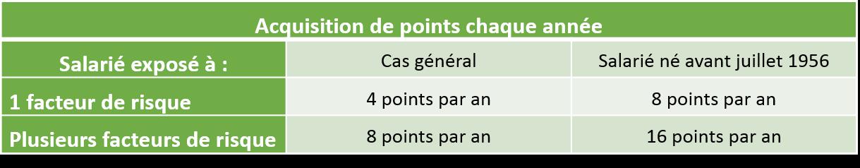 dix-facteurs-penibilité-points-acquis